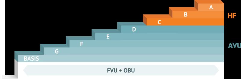 Niveauer på VUC