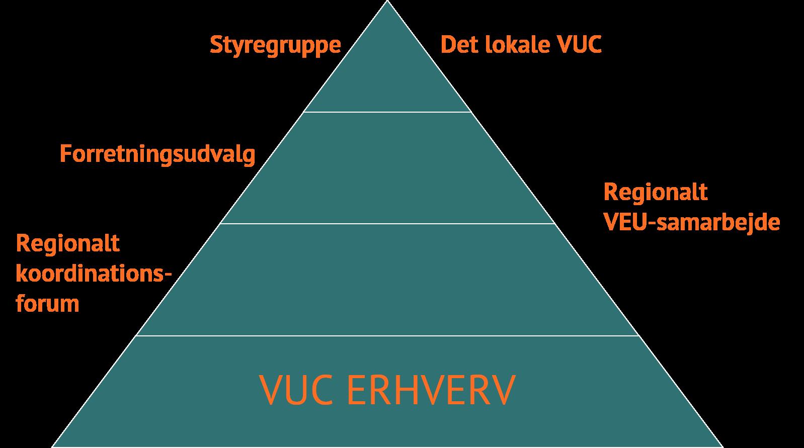 Billede af VUC ERHVERVs organisering